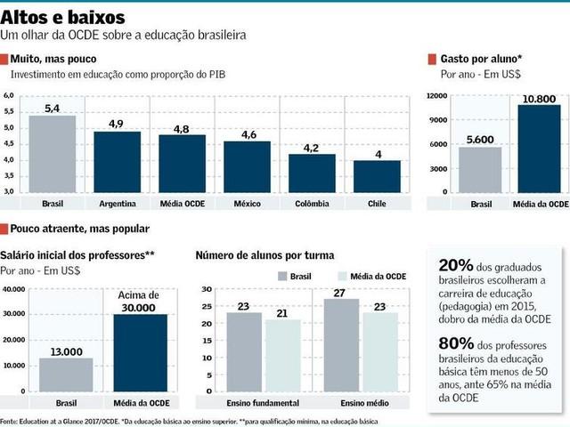 Educação no Brasil versus na OCDE