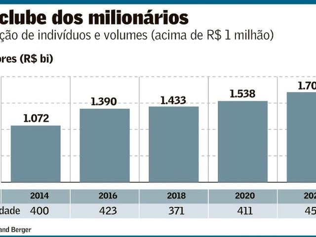 457 mil Milionários no país até 2022 se não deixarem o País…