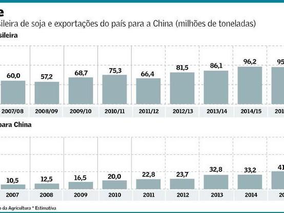 Peso da Exportação de Soja para a China