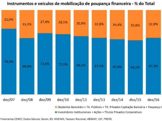Financiamento do Investimento no Brasil e o Papel do Mercado de Capitais