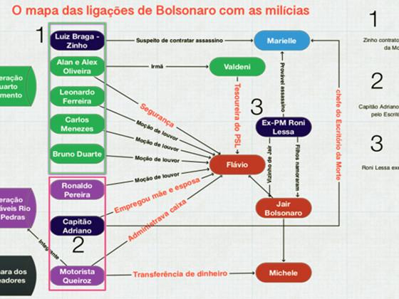 O mapa das ligações de Bolsonaro com as milícias