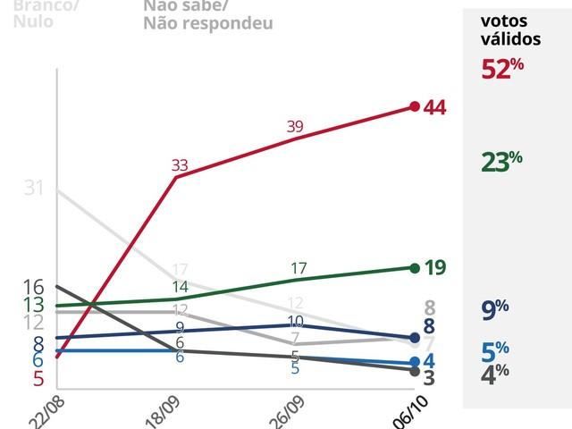 Pesquisas Ibope nos estados: veja evolução da intenção de voto para presidente