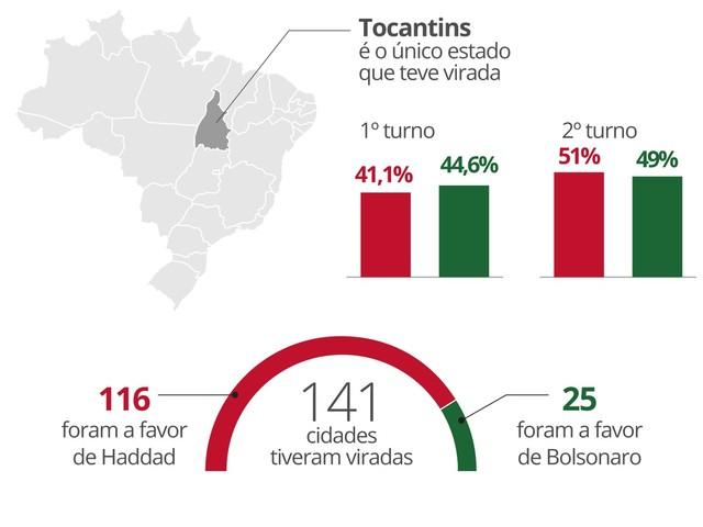 Haddad vira em 1 estado e em 116 cidades; Bolsonaro fatura 25 municípios vencidos pelo PT no 1º turno