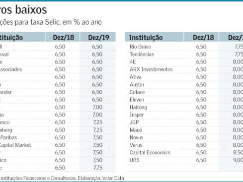 Inflação baixa reforça aposta em Selic estável por mais tempo