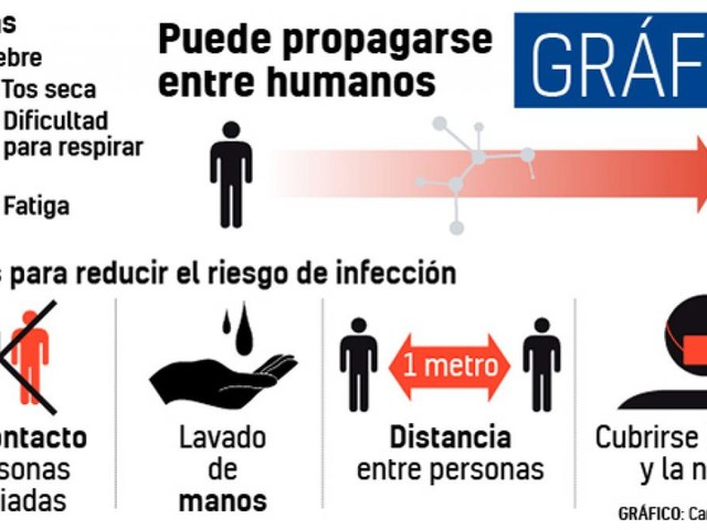 Los cuatro consejos de los expertos para que reduzcas el riesgo de contagio por el Coronavirus de Wuhan