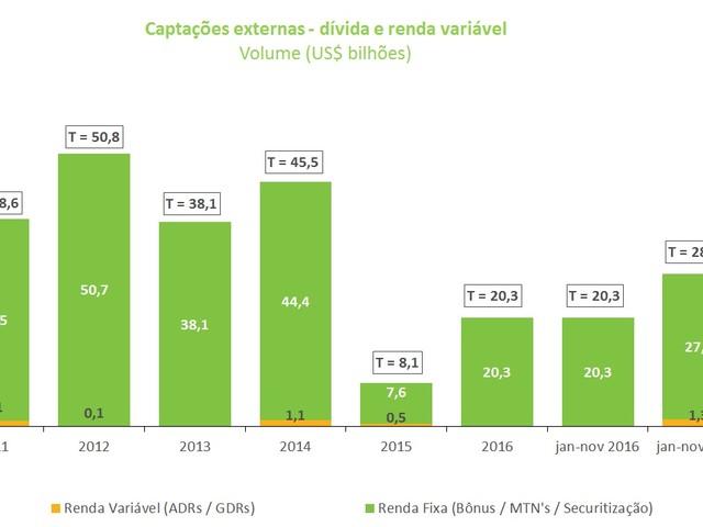 Concentração de Capital e Desalavancagem Financeira das Empresas Não Financeiras