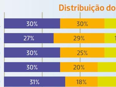 Perfis dos Investidores Financeiros no Brasil