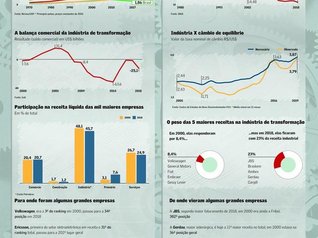 Desindustrialização e Desatualização Tecnológica: País em Retrocesso Histórico