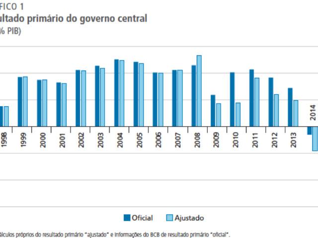 """Resultado Primário e Contabilidade Criativa: Reconstruindo as Estatísticas Fiscais """"Acima da Linha"""" do Governo Geral"""
