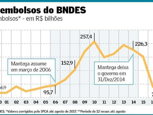 Se não fossem os Bancos Públicos o BRIC seria apenas RIC