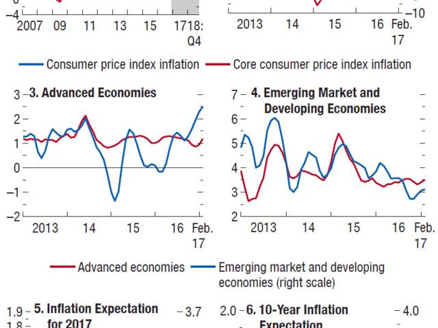 Panorama da Economia Mundial