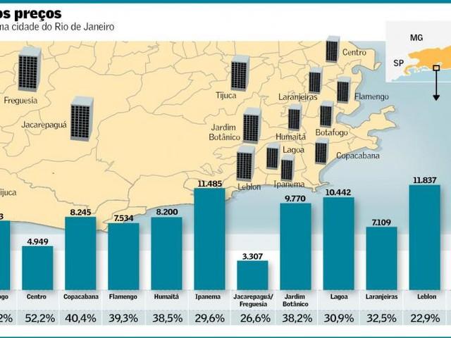 Houve Bolha Imobiliária no Brasil?