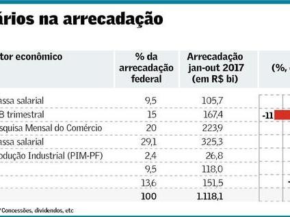 Grupos de Receita para Arrecadação Fiscal e Falência do Tesouro Nacional