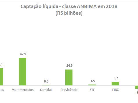 Fundos de Investimentos em 2018: Captação e Rendimentos
