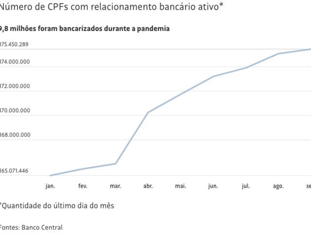 Público-Alvo dos Bancos: População Adulta Urbana