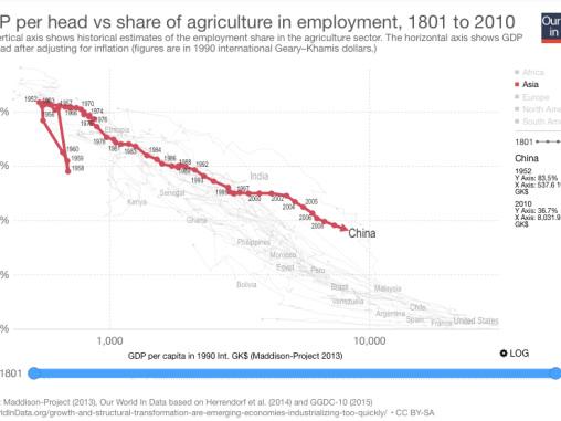 Agricultura e Indústria no Desenvolvimento Econômico