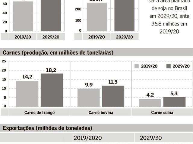 Cenário Futuro da Agricultura Brasileira
