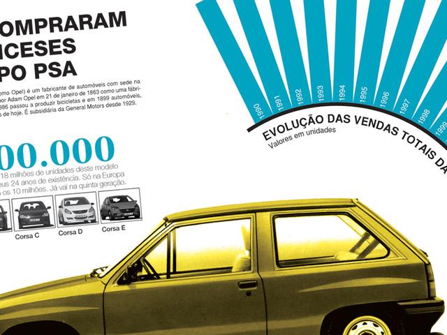 Automóvel: o que compraram os franceses do grupo PSA