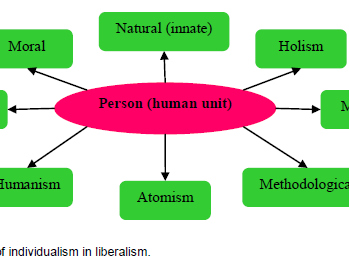 Debate entre o Individualismo e Holismo Ontológico