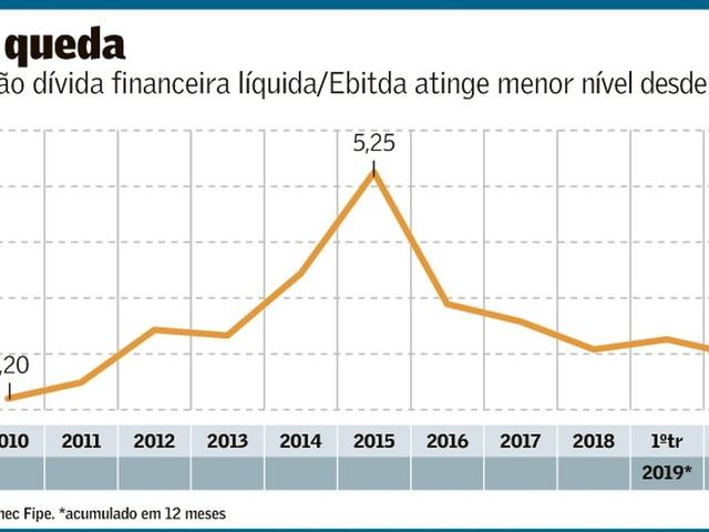 Desalavancagem Financeira das Empresas Não-Financeiras