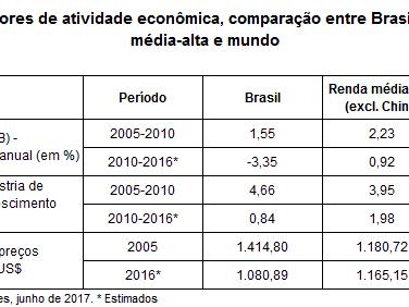 Queda da Indústria Brasileira no Atual Contexto Mundial Benigno