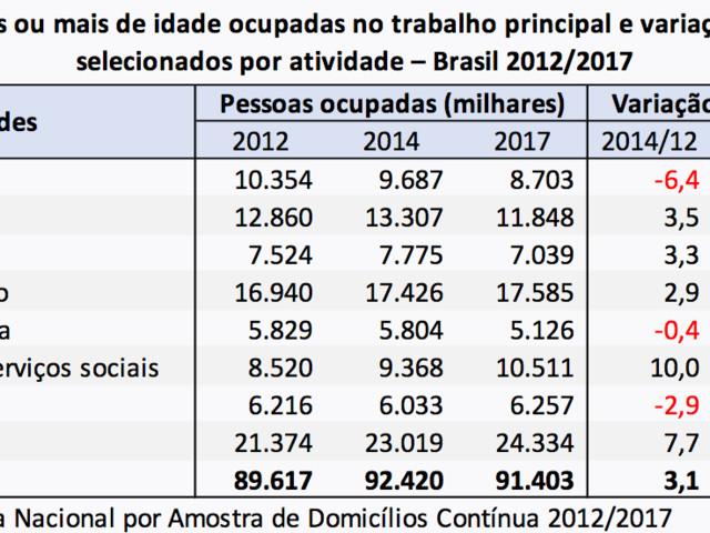 Síntese de Indicadores Sociais (SIS) 2018: Aumento de Desocupação e Miséria com a Volta do Neoliberalismo