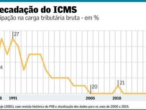 Queda da Participação do ICMS na Carga Tributária Bruta e Crise Fiscal dos Estados
