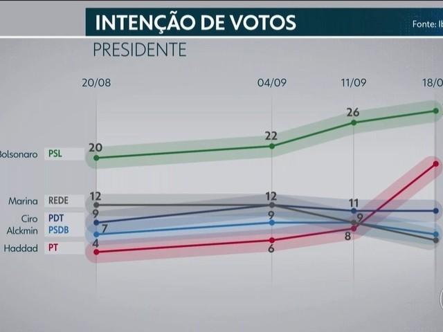 Pesquisa Ibope: Bolsonaro, 28%; Haddad, 19%; Ciro, 11%; Alckmin, 7%; Marina, 6%