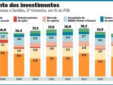 O Raquítico Mercado de Capitais Brasileiro como Substituto do BNDES?!