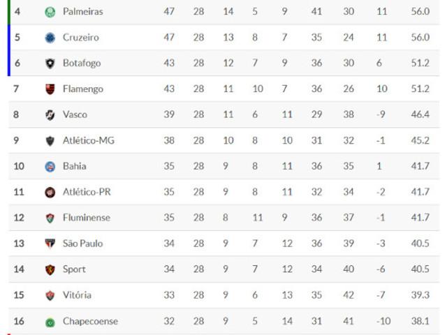Classificação da Série A 2017 – 28ª rodada