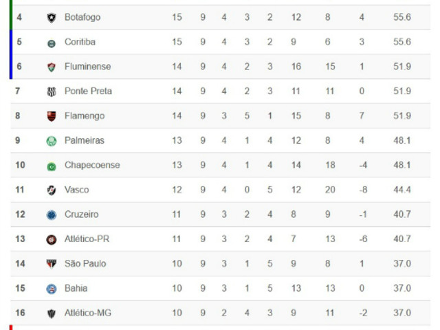 Classificação da Série A 2017 – 9ª rodada