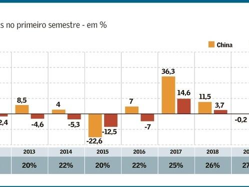Política Externa Brasileira contraria Interesses Comerciais Nacionais