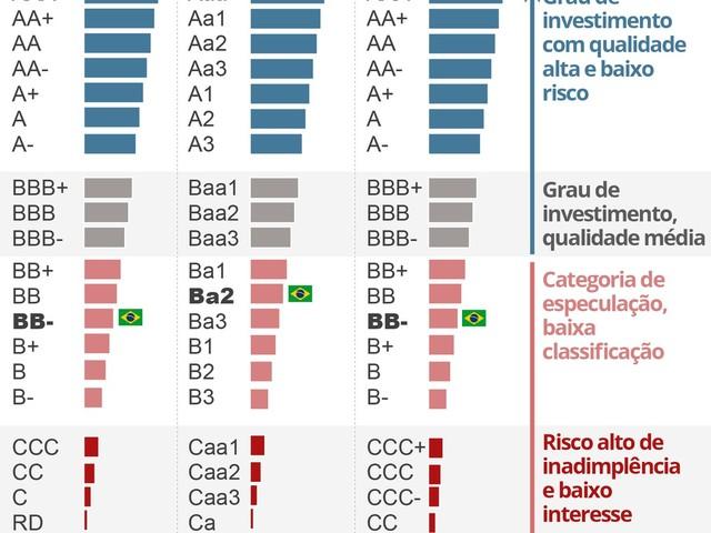 Fitch rebaixa a nota do Brasil e país fica mais longe do selo de bom pagador