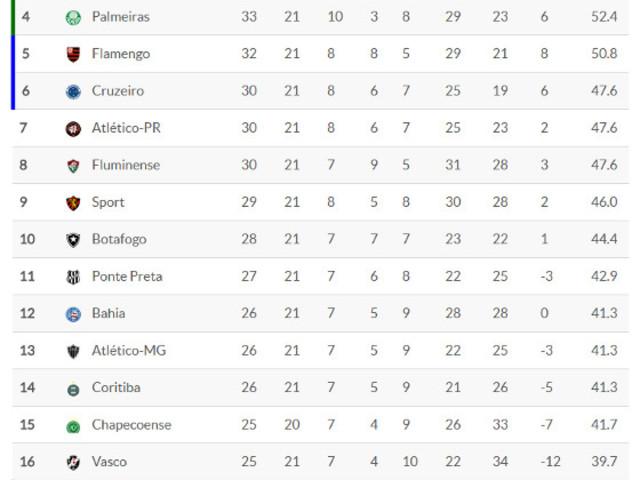 Classificação da Série A 2017 – 21ª rodada