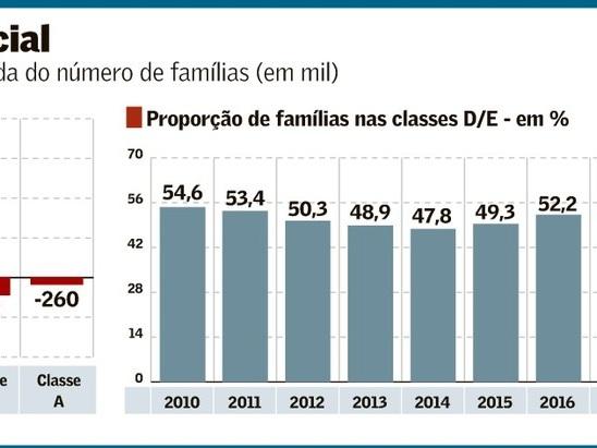 Regressão Social: Empobrecimento da População Brasileira