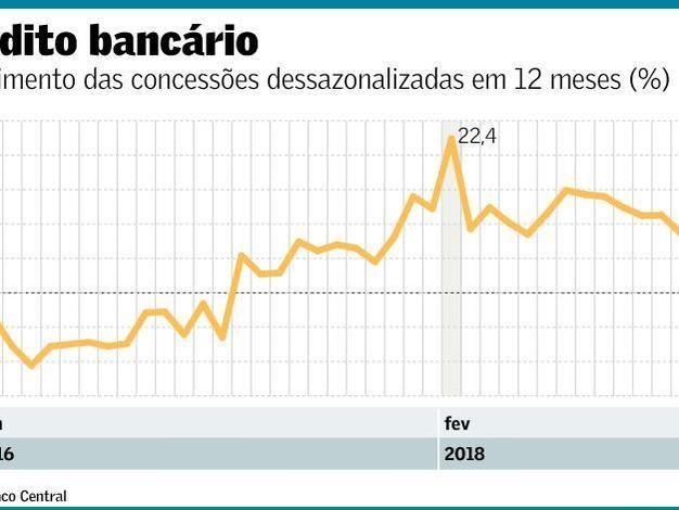 Pós-Golpes (1964 e 2016): Menores Taxa de investimento em 50 anos