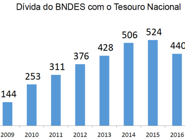 Desalavancagem Financeira do BNDES