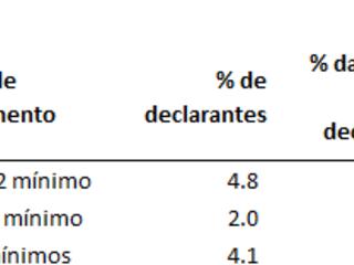 Algumas novas medidas de desigualdade de renda no Brasil