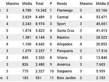 Com 7 rodadas, Estadual 2018 soma 57 mil torcedores e R$ 974 mil de bilheteria
