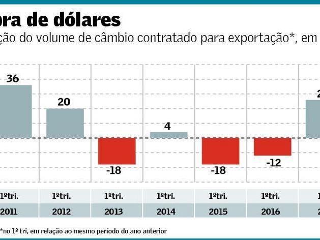 Estratégia para Contratação de Câmbio para Exportação
