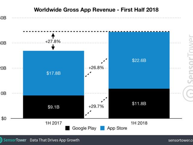 Receita da App Store foi quase o dobro do Google Play no primeiro semestre
