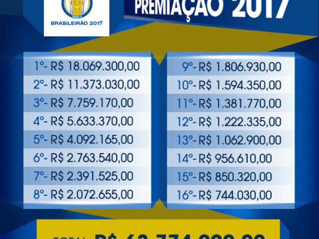 A premiação do Brasileirão de 2017 vai do campeão ao 16º colocado. Basta não cair