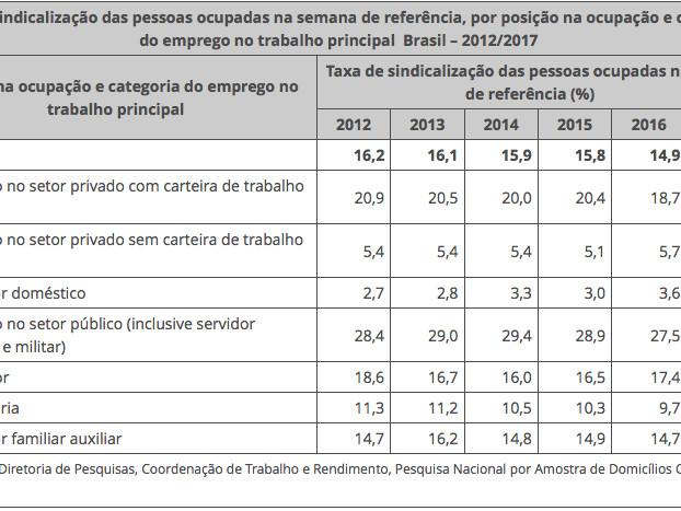PNAD-C: Características Adicionais do Mercado de Trabalho