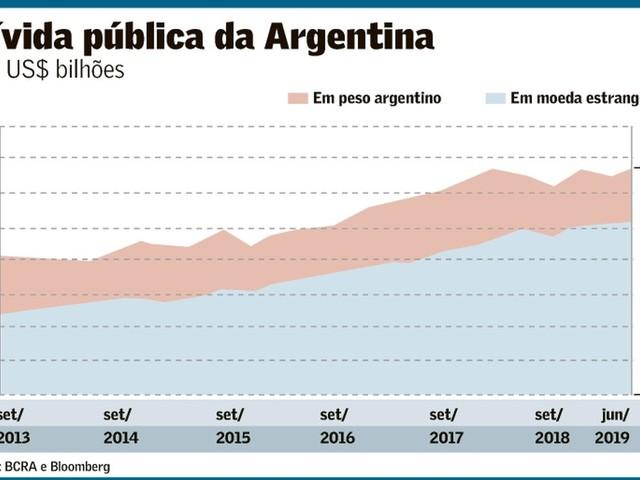 """Curso Forçado do Real evitará """"a Argentina ser aqui""""?"""