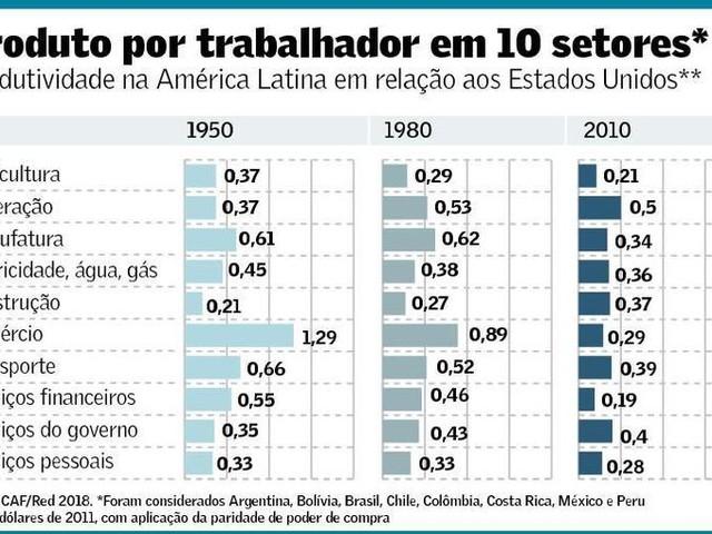 Baixa Produtividade na América Latina X Robótica e Automação no Resto do Mundo