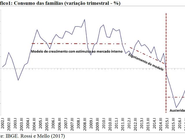 Austeridade no Brasil: Corte de Direitos e Desconstrução da Cidadania