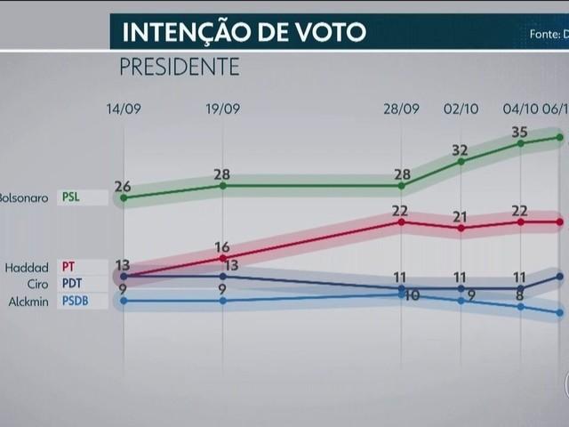 Datafolha divulga pesquisa de intenções de voto para presidente