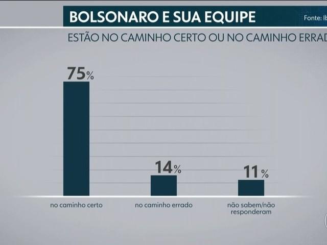 Maioria acha que Bolsonaro está no caminho certo, diz pesquisa Ibope