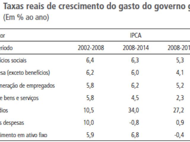 Estatísticas Fiscais do Governo Geral: Consolidação das Três Esferas de Governo