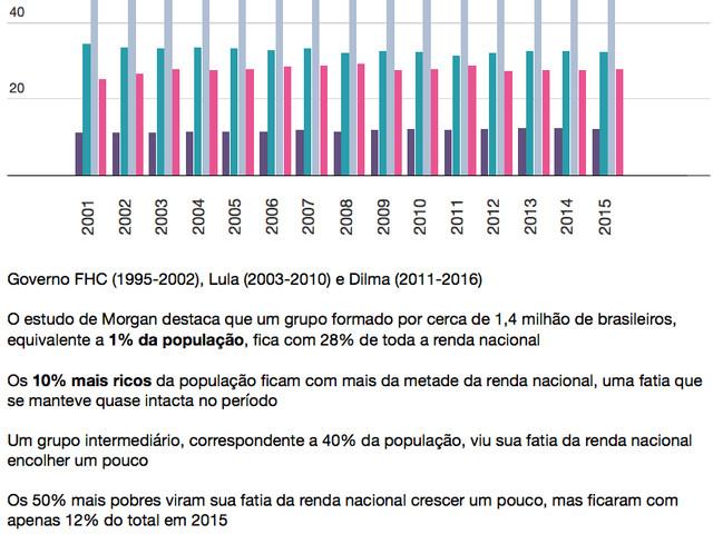 Aumento da Desigualdade ou Diminuição da Pobreza: o que mais importa para a sociedade?